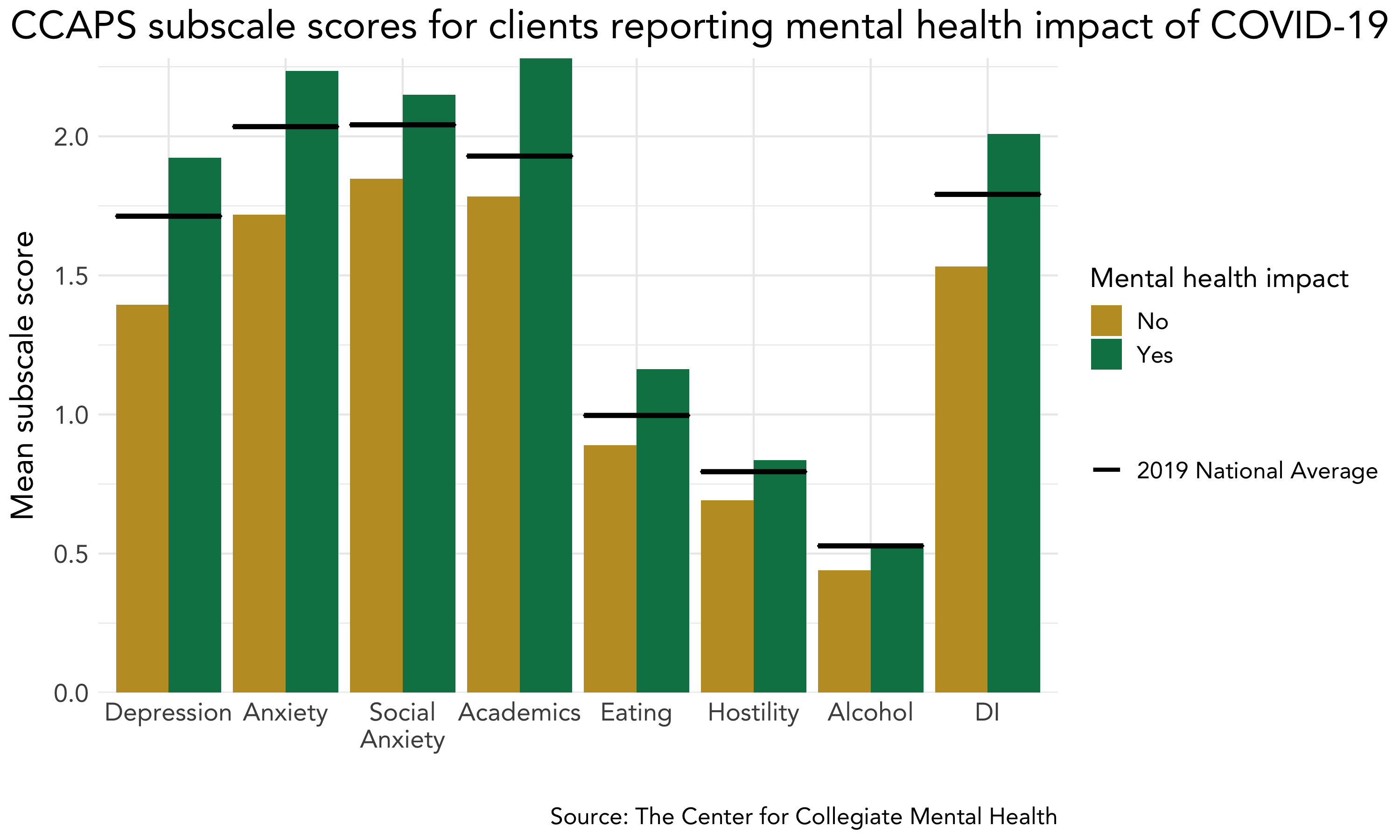 Part 1 Of 5 Covid 19 S Impact On College Student Mental Health